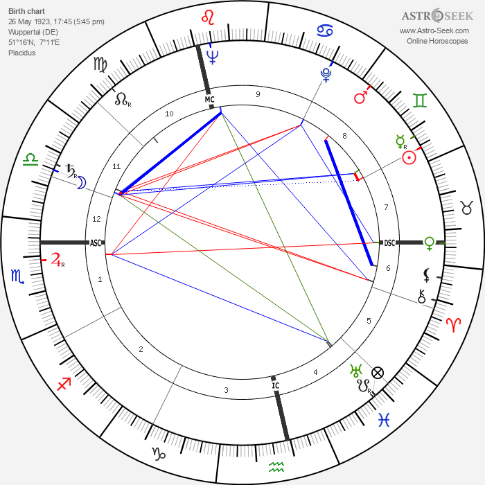 Horst Tappert - Astrology Natal Birth Chart