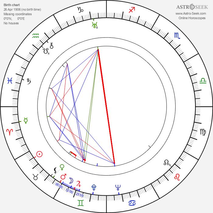 Horst von Möllendorff - Astrology Natal Birth Chart