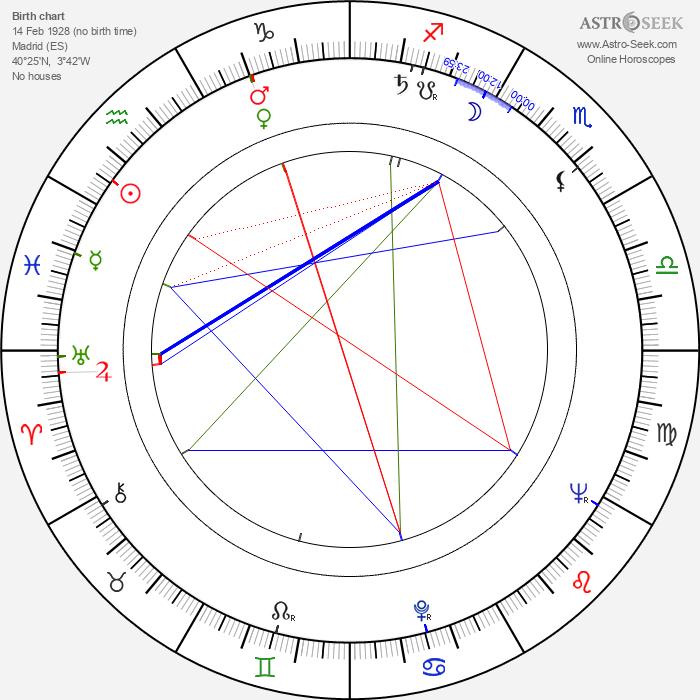 Hortelano Juan Garcia - Astrology Natal Birth Chart