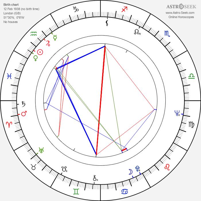 Howard Blake - Astrology Natal Birth Chart