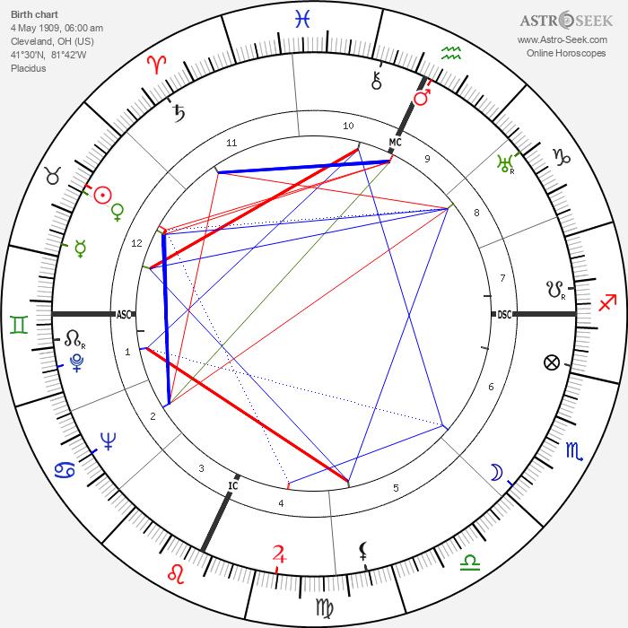 Howard Da Silva - Astrology Natal Birth Chart