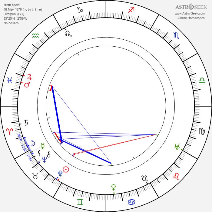 Howard Davies - Astrology Natal Birth Chart