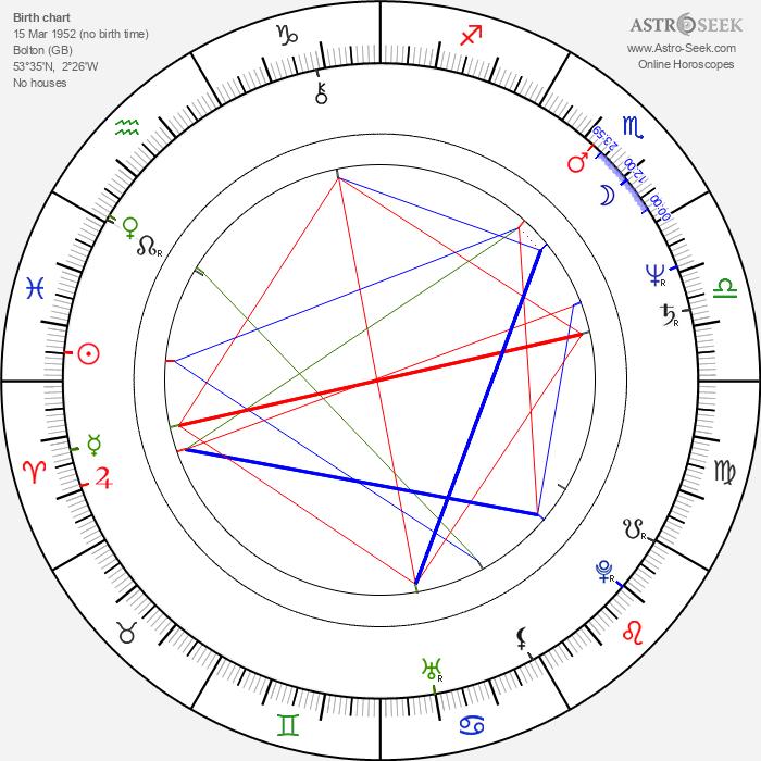 Howard Devoto - Astrology Natal Birth Chart