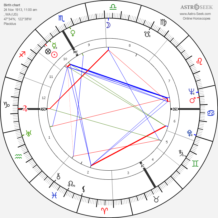 Howard Duff - Astrology Natal Birth Chart