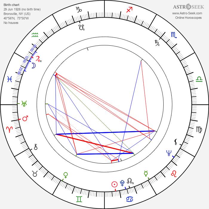 Howard Erskine - Astrology Natal Birth Chart