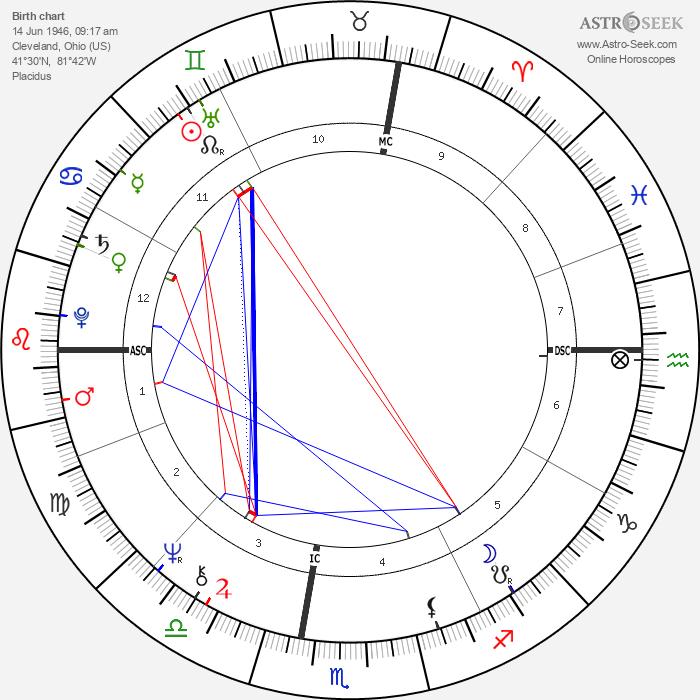 Howard Fried - Astrology Natal Birth Chart