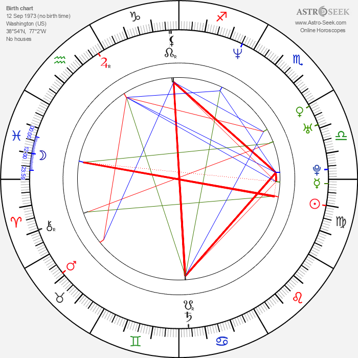 Howard Gibson - Astrology Natal Birth Chart