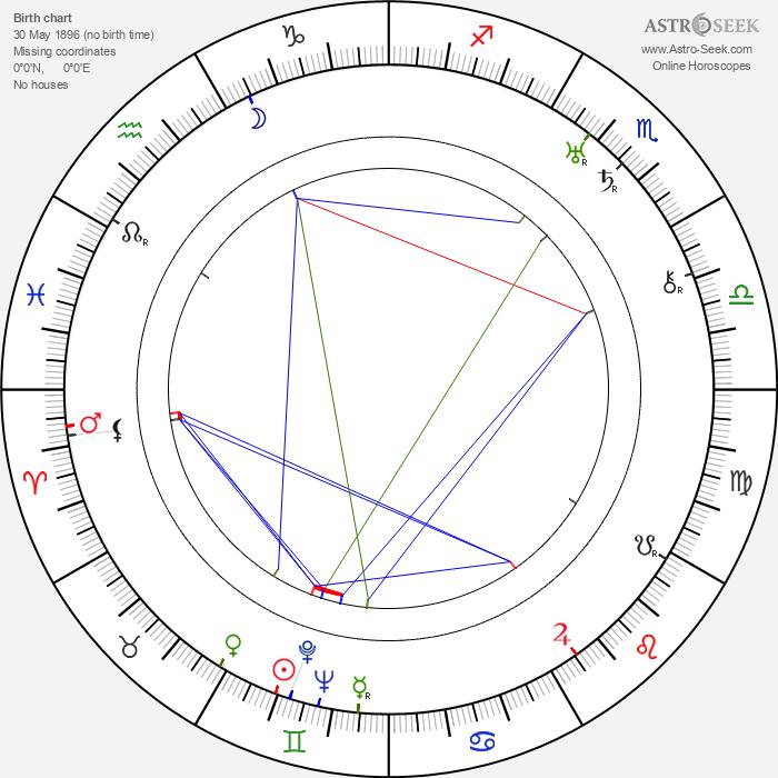 Howard Hawks - Astrology Natal Birth Chart