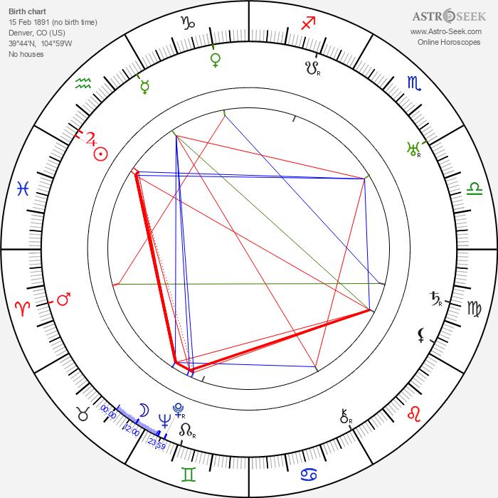 Howard Higgin - Astrology Natal Birth Chart