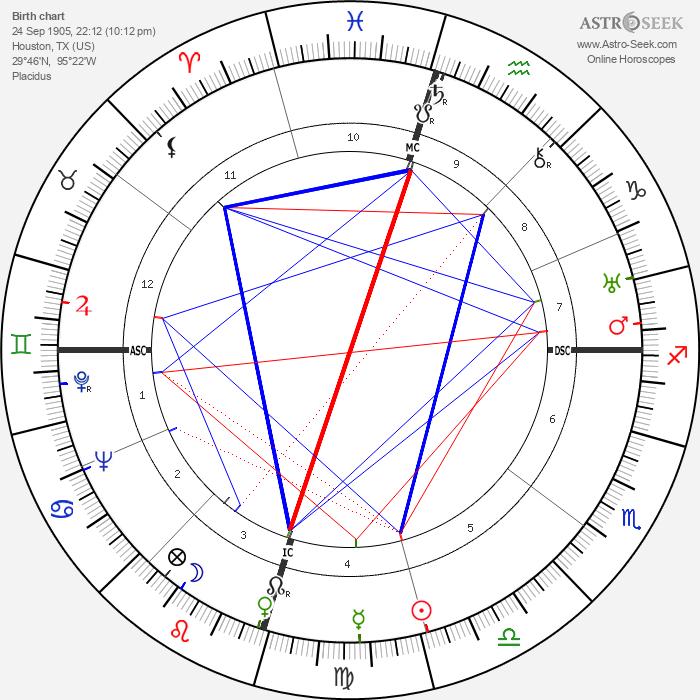 Howard Hughes - Astrology Natal Birth Chart