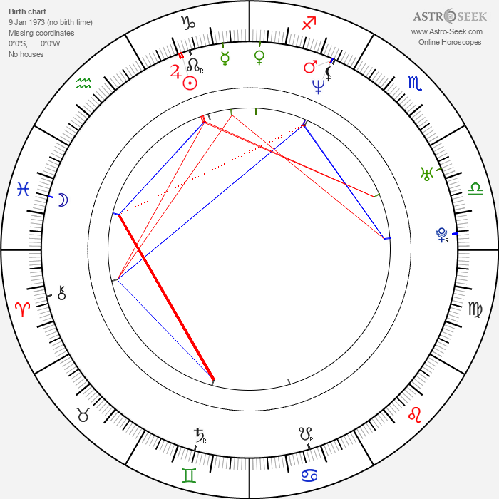 Howard J. Ford - Astrology Natal Birth Chart