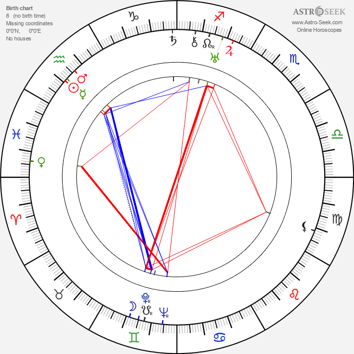 Howard Jackson - Astrology Natal Birth Chart