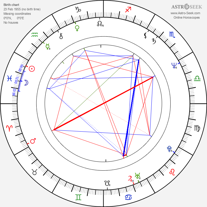 Howard Jones - Astrology Natal Birth Chart