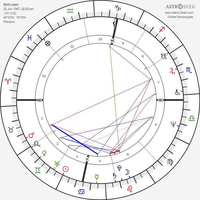 Howard Kaylan - Astrology Natal Birth Chart