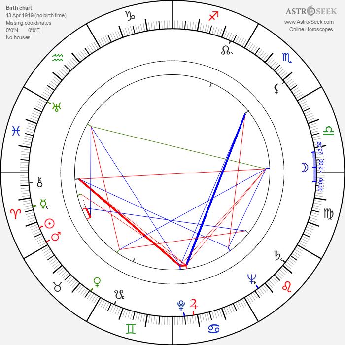 Howard Keel - Astrology Natal Birth Chart