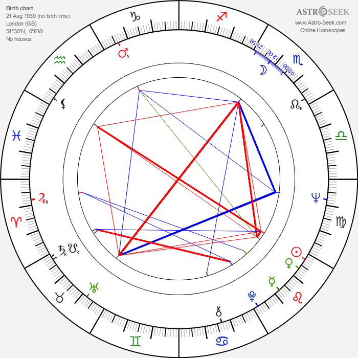 Howard Lew Lewis - Astrology Natal Birth Chart