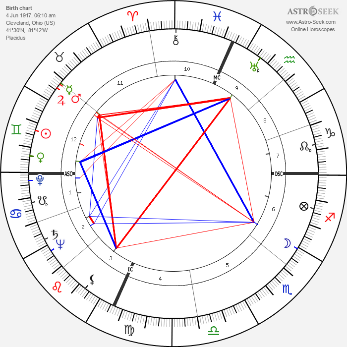 Howard M. Metzenbaum - Astrology Natal Birth Chart