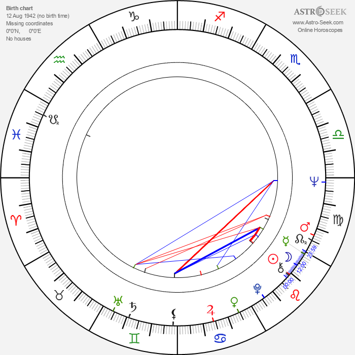 Howard R. Cohen - Astrology Natal Birth Chart