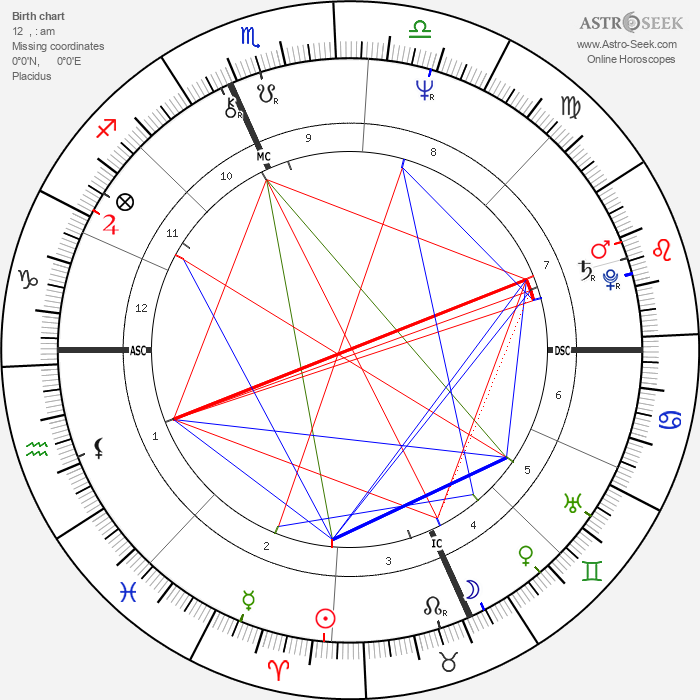 Howard Sasportas - Astrology Natal Birth Chart