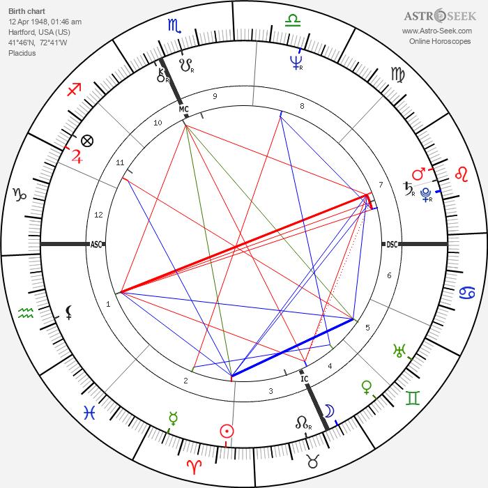 Howard Sasportas - Astrology Natal Birth Chart