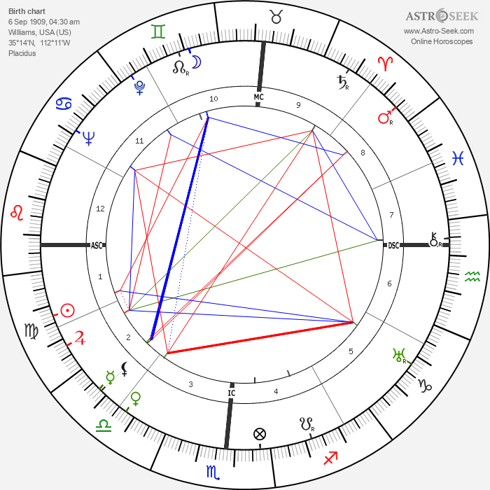 Howard Twitty Sr. - Astrology Natal Birth Chart