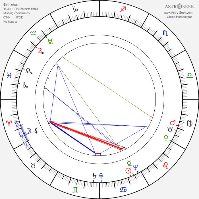 Howard Vernon - Astrology Natal Birth Chart