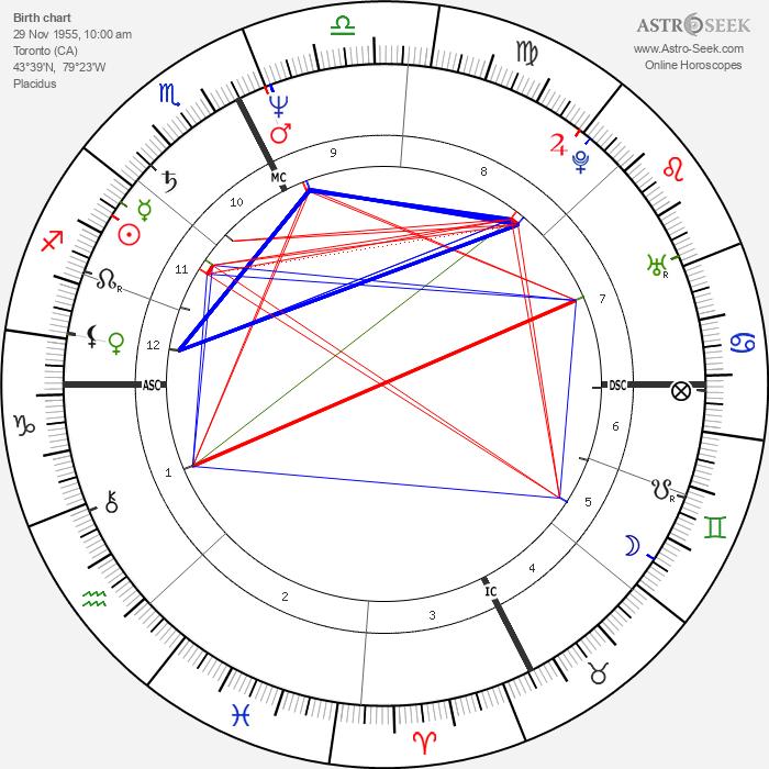 Howie Mandel - Astrology Natal Birth Chart