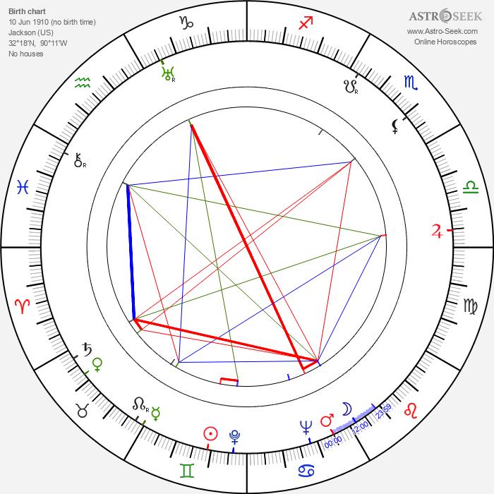 Howlin Wolf - Astrology Natal Birth Chart