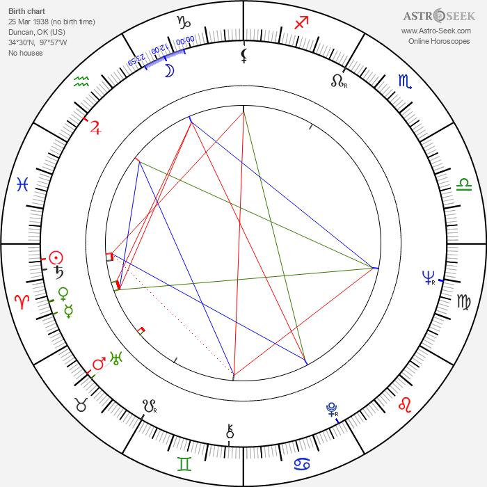 Hoyt Axton - Astrology Natal Birth Chart