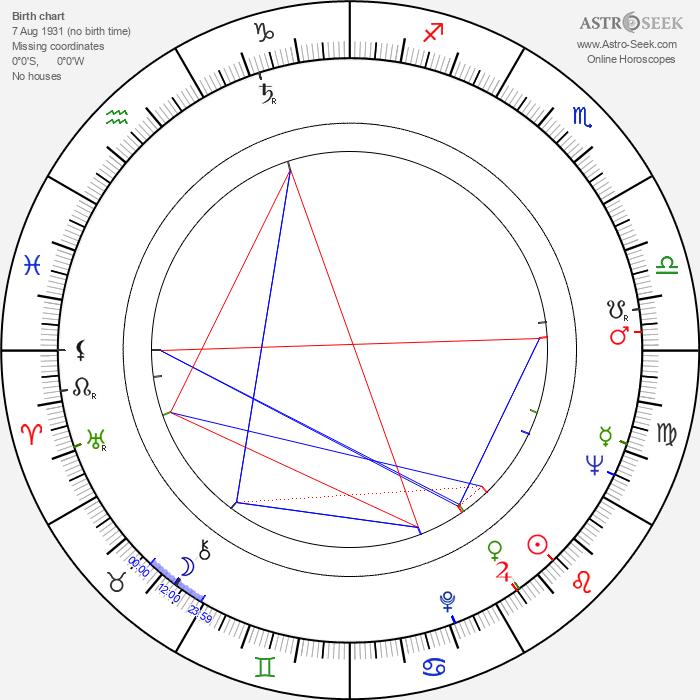 Hranislav Rasic - Astrology Natal Birth Chart