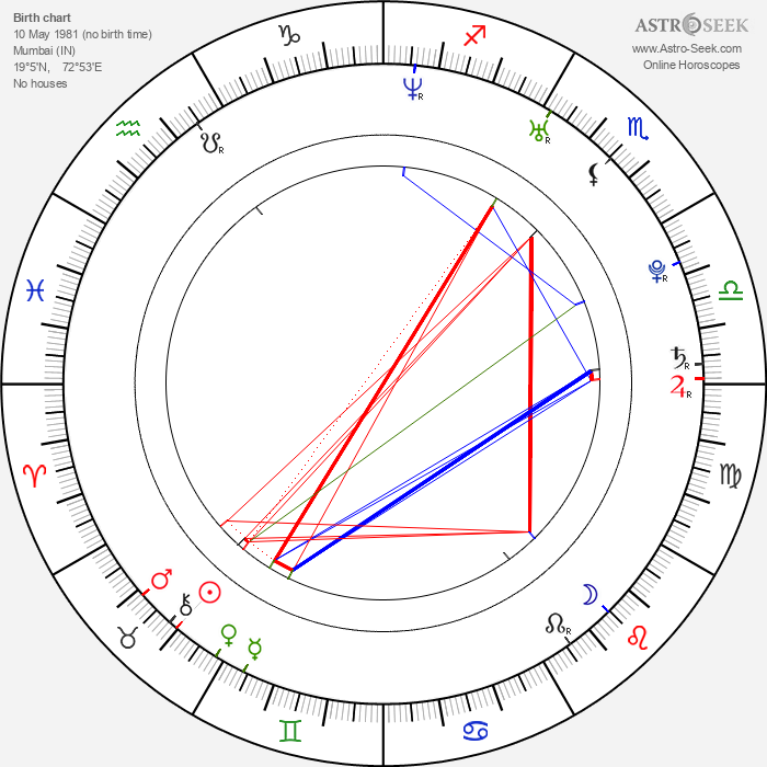 Hrishitaa Bhatt - Astrology Natal Birth Chart