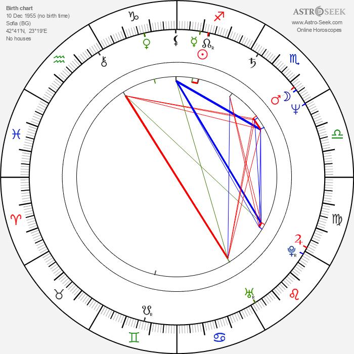 Hristo Hristov - Astrology Natal Birth Chart