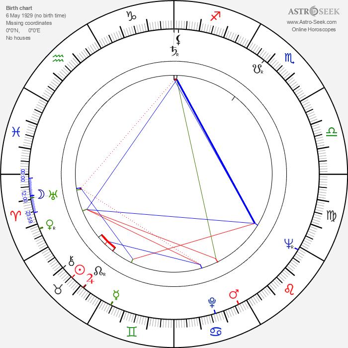 Hristo Kovachev - Astrology Natal Birth Chart
