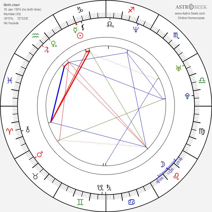 Hrithik Roshan - Astrology Natal Birth Chart