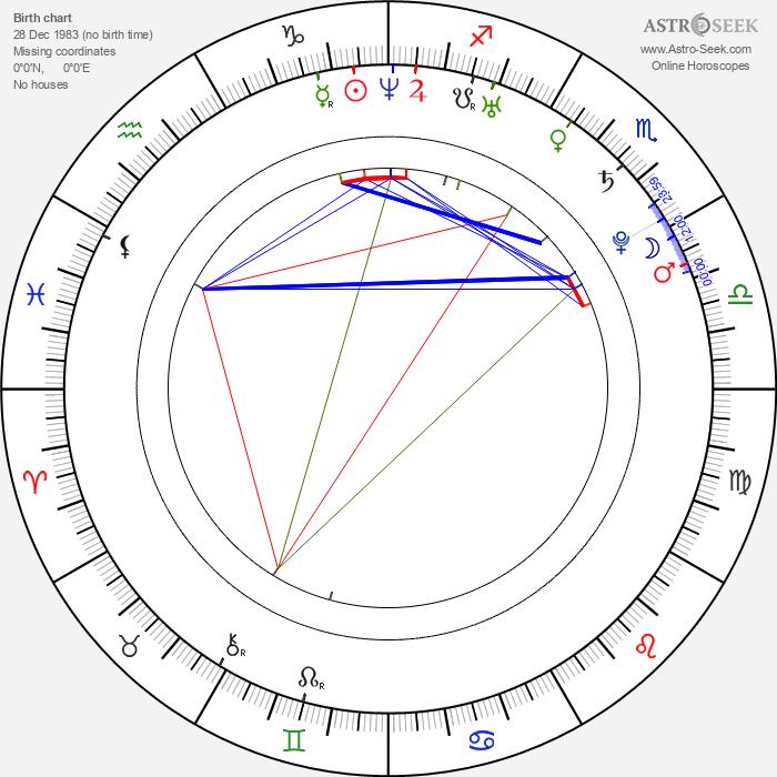 Hsiao-chuan Chang - Astrology Natal Birth Chart
