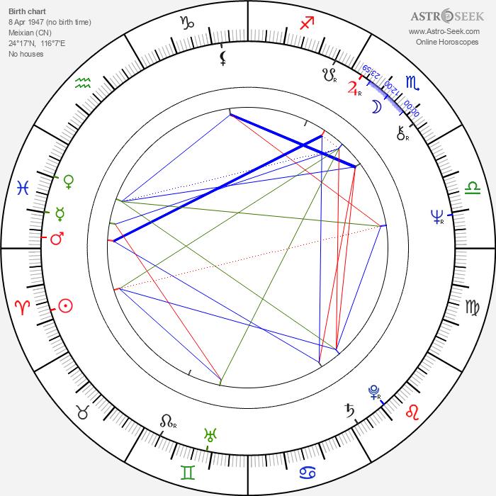 Hsiao-hsien Hou - Astrology Natal Birth Chart