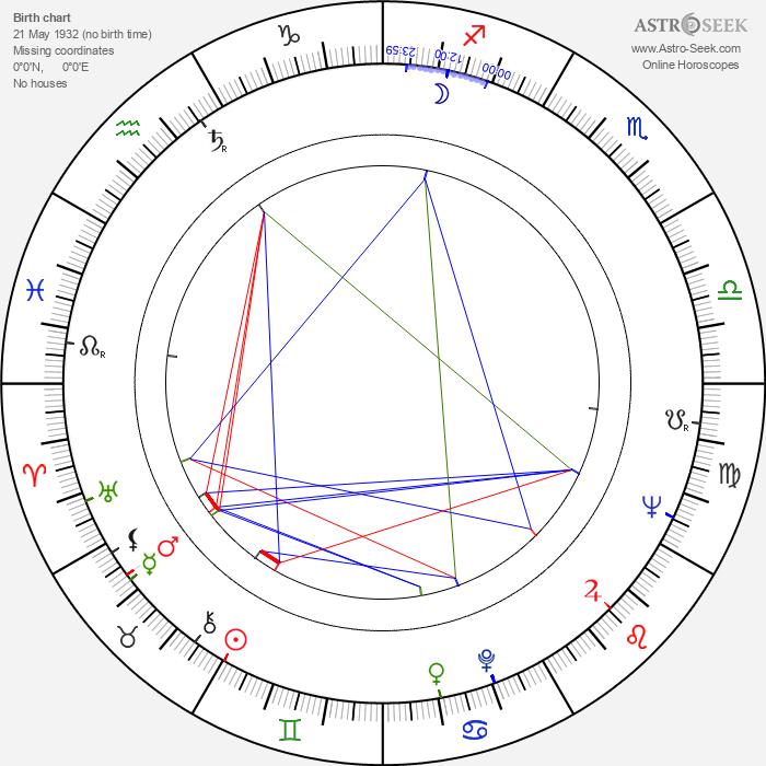 Hubert Antoszewski - Astrology Natal Birth Chart
