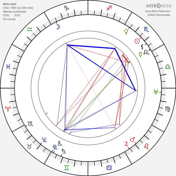 Hubert Bath - Astrology Natal Birth Chart
