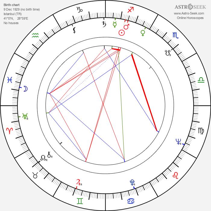 Hubert Cornfield - Astrology Natal Birth Chart