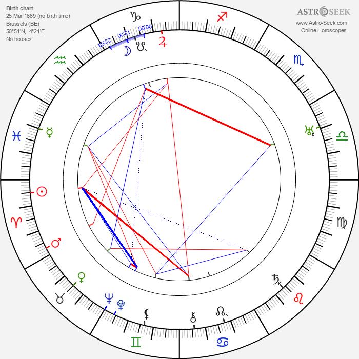 Hubert Daix - Astrology Natal Birth Chart