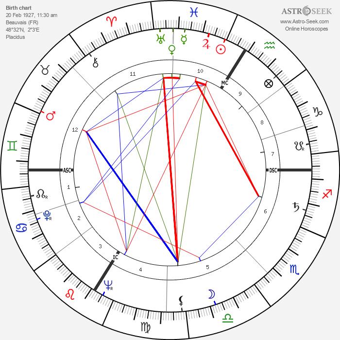 Hubert de Givenchy - Astrology Natal Birth Chart