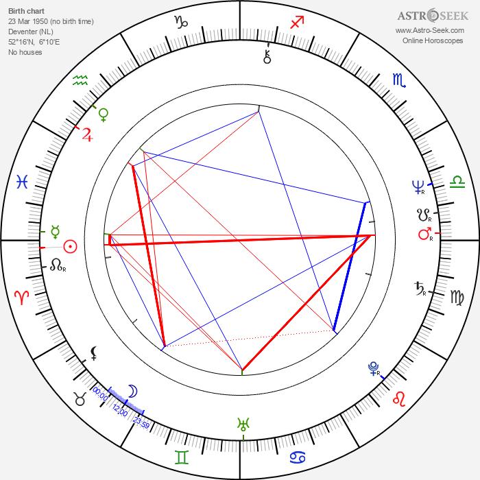 Hubert J. Schoemaker - Astrology Natal Birth Chart