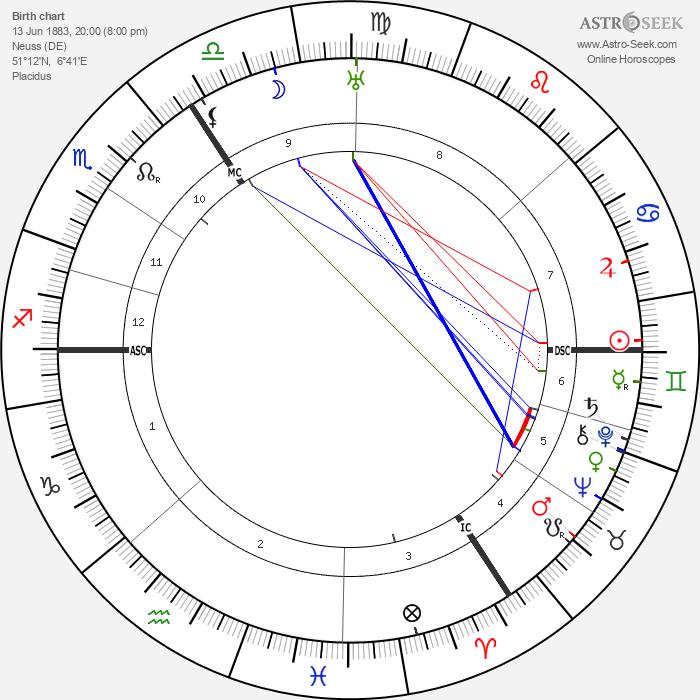 Hubert Korsch - Astrology Natal Birth Chart