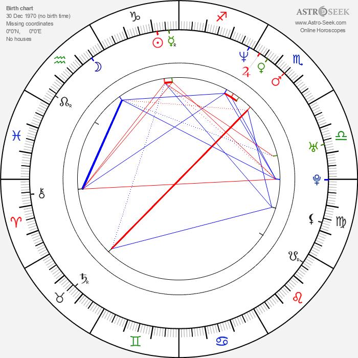 Hubert Koundé - Astrology Natal Birth Chart