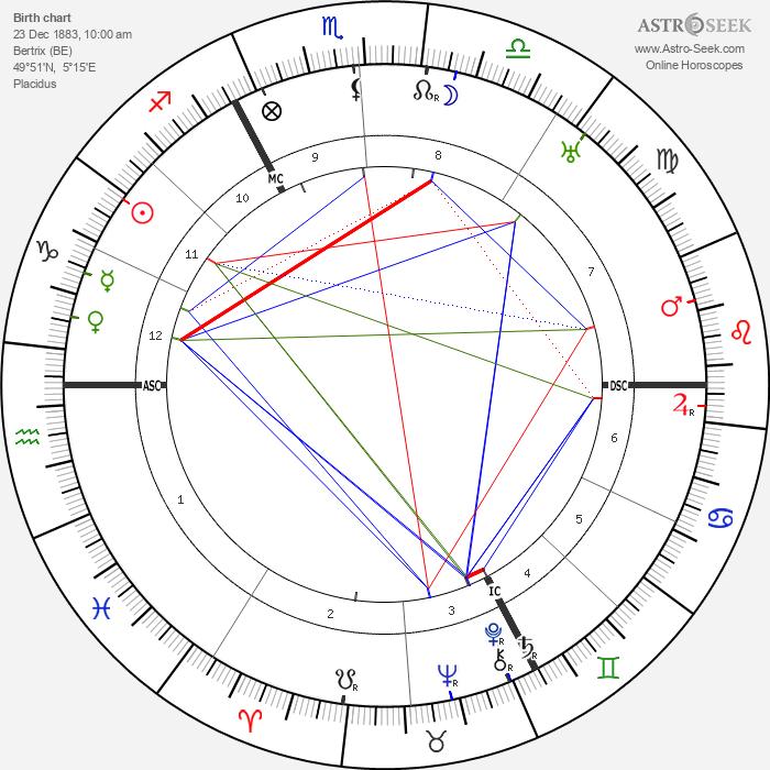 Hubert Pierlot - Astrology Natal Birth Chart