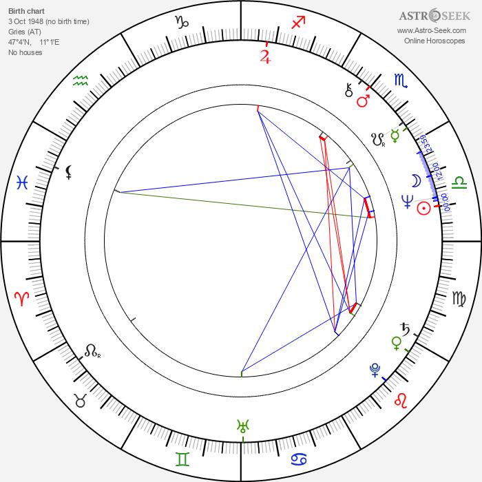 Hubert Pirker - Astrology Natal Birth Chart
