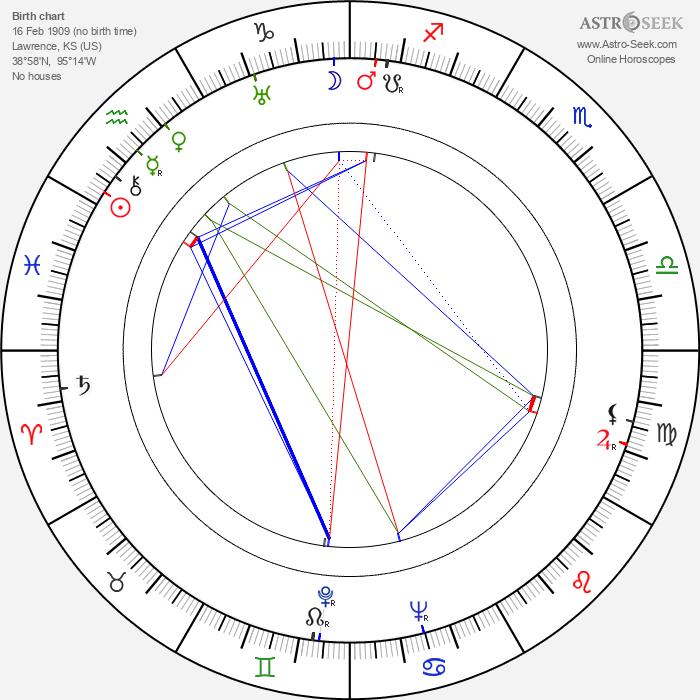 Hugh Beaumont - Astrology Natal Birth Chart