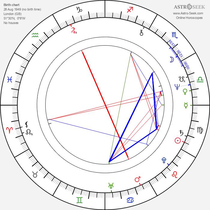 Hugh Cornwell - Astrology Natal Birth Chart