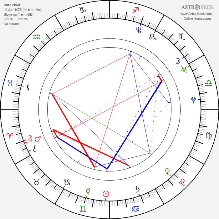 Hugh Dancy - Astrology Natal Birth Chart