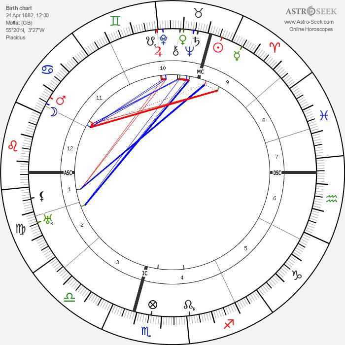 Hugh Dowding - Astrology Natal Birth Chart